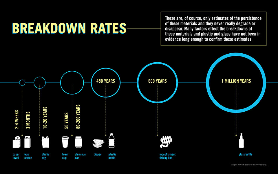 breakdown-rates