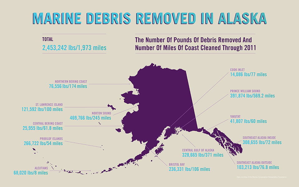 marine-debris-removed-in-ak
