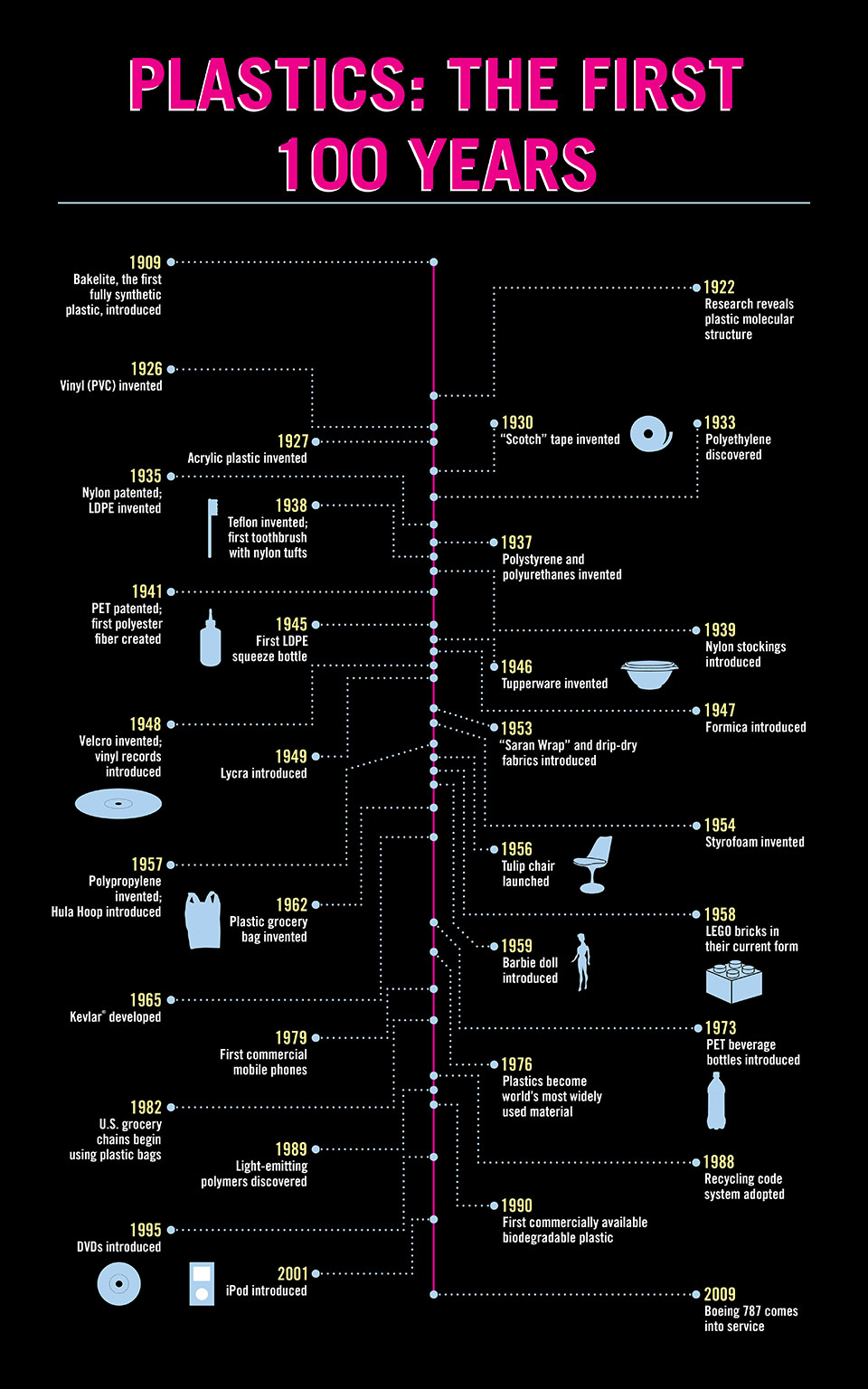 plastics-the-first-100-years