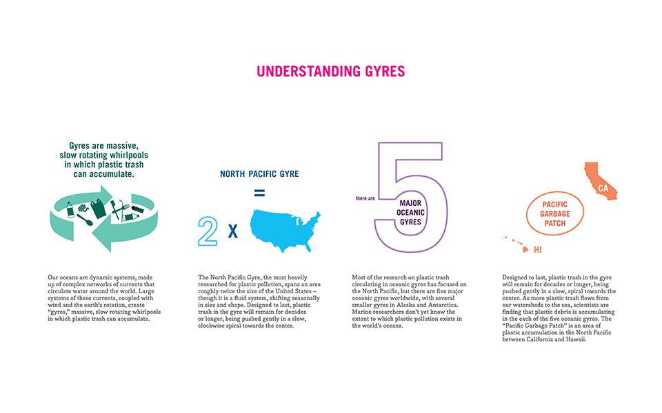 understaning-gyres